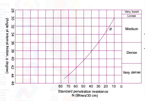 Relation between N and Ø