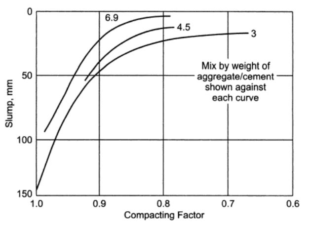 slump & Compacting factor
