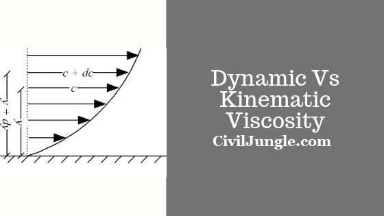 Dynamic viscosity