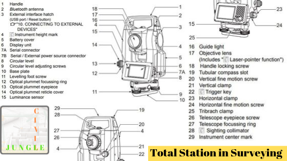 Total Station in Surveying