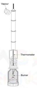Hypsometery