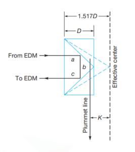 Schematic of retroreflector where D is the depth of the prism