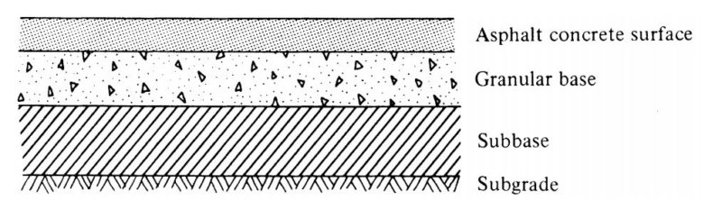 Schematic of a Flexible Pavement