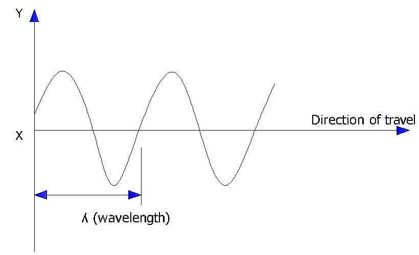 EDM Wave