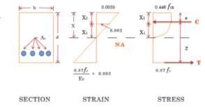 Limit State Method
