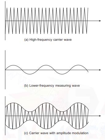 Carrier wave modulation