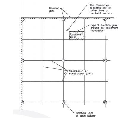 Construction Joints-