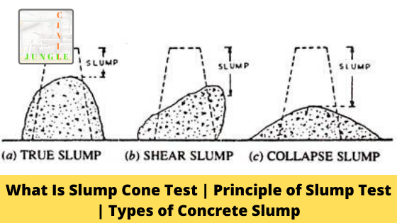 What Is Slump Cone Test | Principle of Slump Test | Types of Concrete Slump