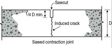 Concrete Contraction Joints-