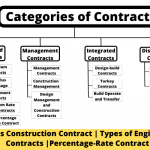 Categories of Contract
