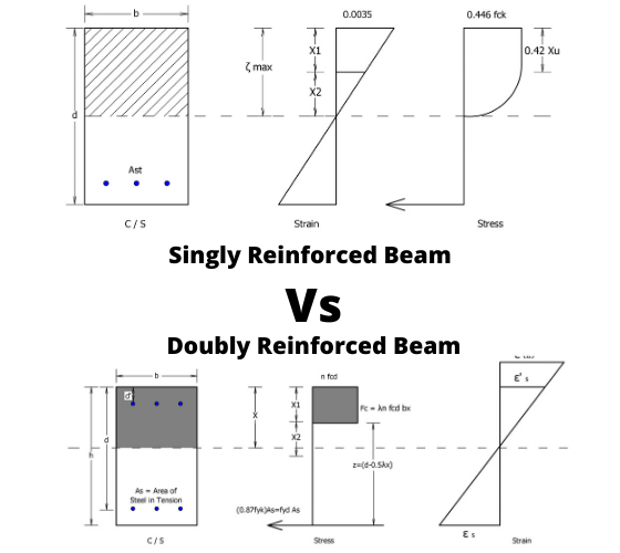 Single and Doubly Reinforced Beam