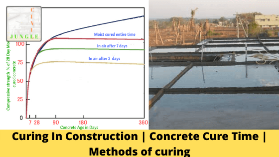 Curing In Construction | Concrete Cure Time | Methods of curing