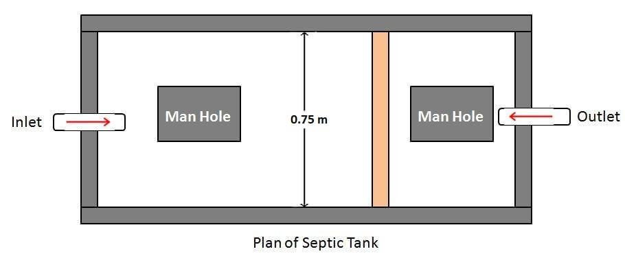 खंड-ऑफ-द सेप्टिक टैंक